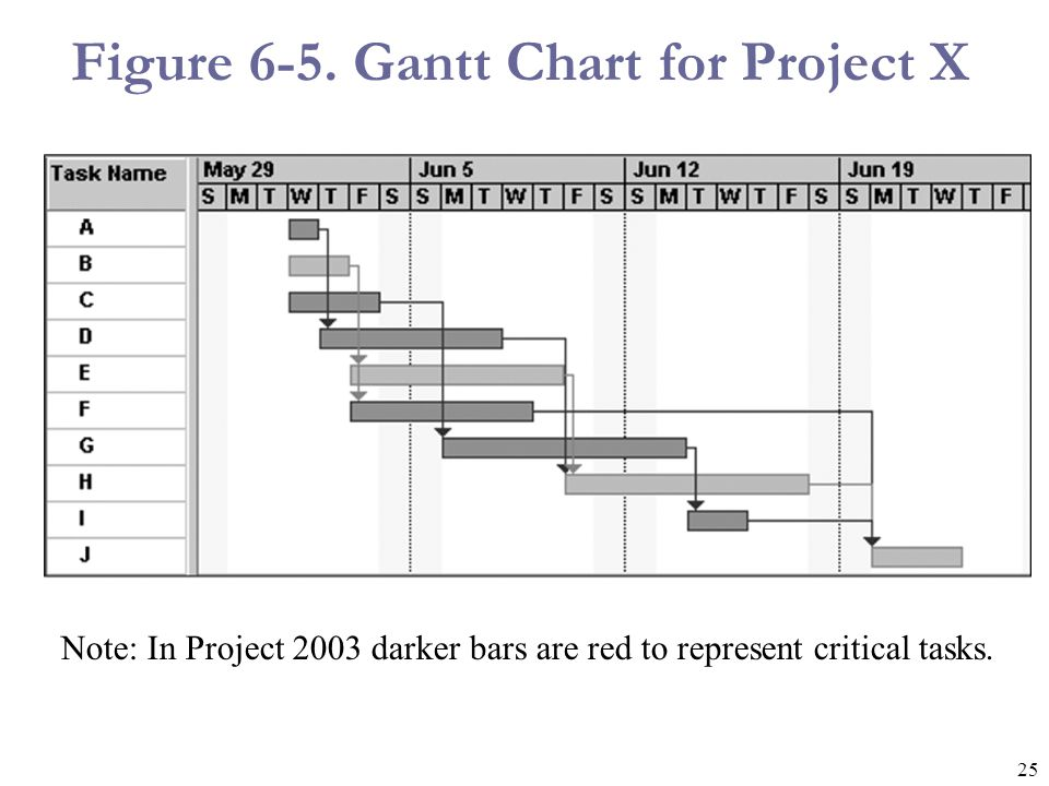 25 Figure 6-5. Gantt Chart for Project X Note: In Project 2003 darker bars are red to represent critical tasks.