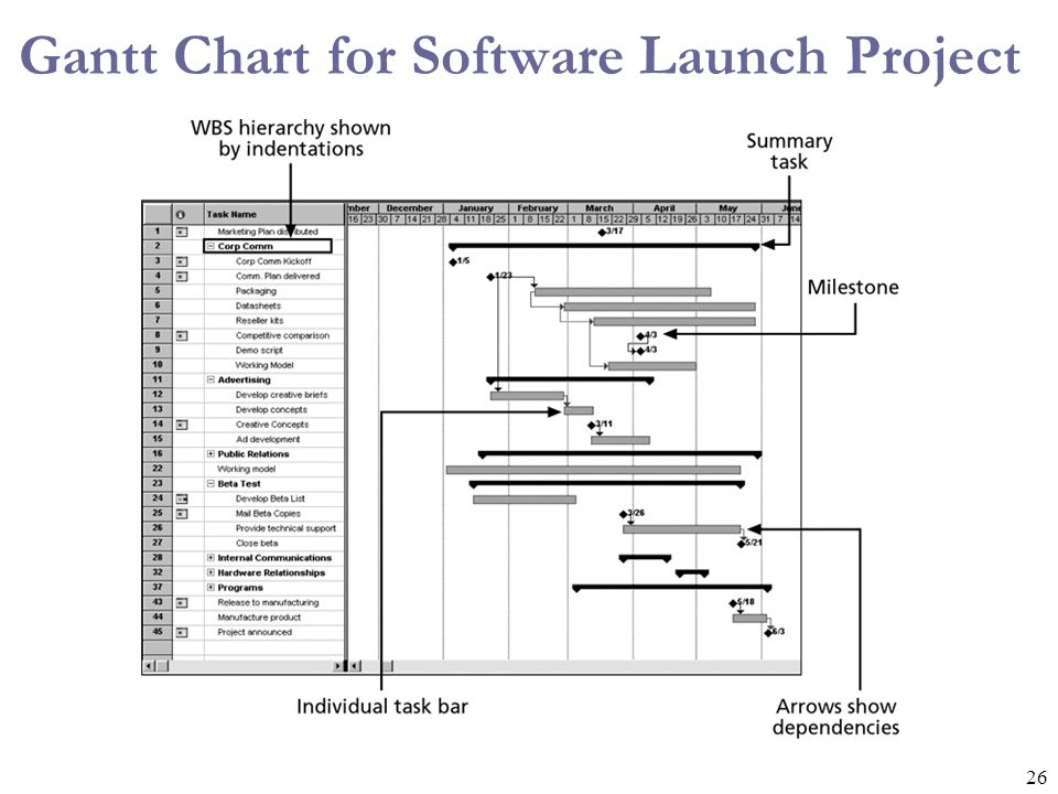26 Gantt Chart for Software Launch Project