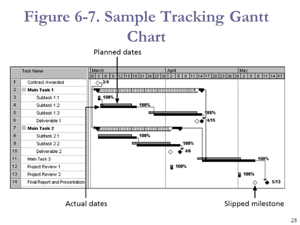 28 Figure 6-7. Sample Tracking Gantt Chart