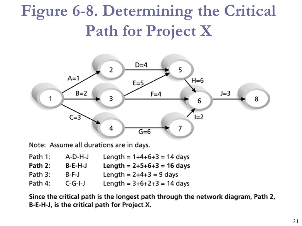 32 Using Critical Path Analysis to Make Schedule Trade-offs A forward pass through the network diagram determines the earliest start and finish dates.