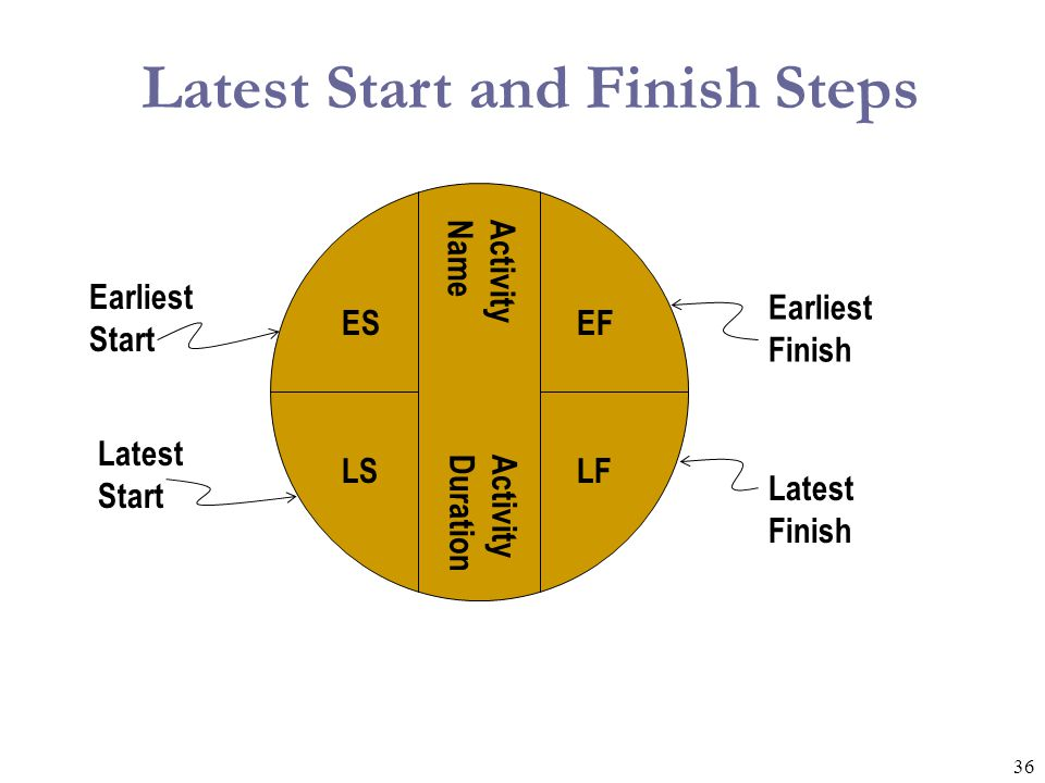 36 Latest Start and Finish Steps Latest Finish ES LS EF LF Earliest Finish Latest Start Earliest Start Activity Name Activity Duration