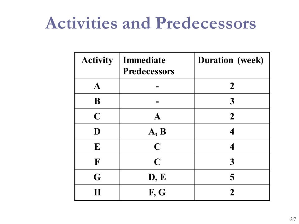 37 Activities and Predecessors ActivityImmediate Predecessors Duration (week) A-2 B-3 CA2 DA, B4 EC4 FC3 GD, E5 HF, G2