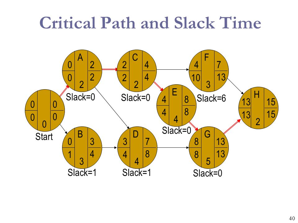 41 Slack Time ActivityESEFLSLFSlack LS-ES On Critical Path A02020Y B03141N C24240Y D37481N E48480Y F4710136N G8 8 0Y H 1513150Y