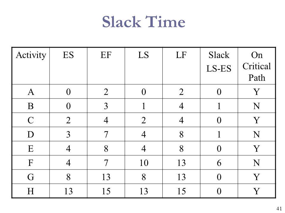 41 Slack Time ActivityESEFLSLFSlack LS-ES On Critical Path A02020Y B03141N C24240Y D37481N E48480Y F4710136N G8 8 0Y H 1513150Y