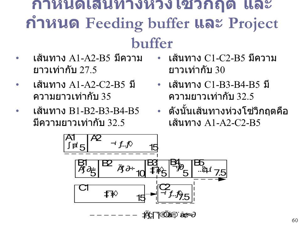 60 กำหนดเส้นทางห่วงโซ่วิกฤต และ กำหนด Feeding buffer และ Project buffer เส้นทาง A1-A2-B5 มีความ ยาวเท่ากับ 27.5 เส้นทาง A1-A2-C2-B5 มี ความยาวเท่ากับ