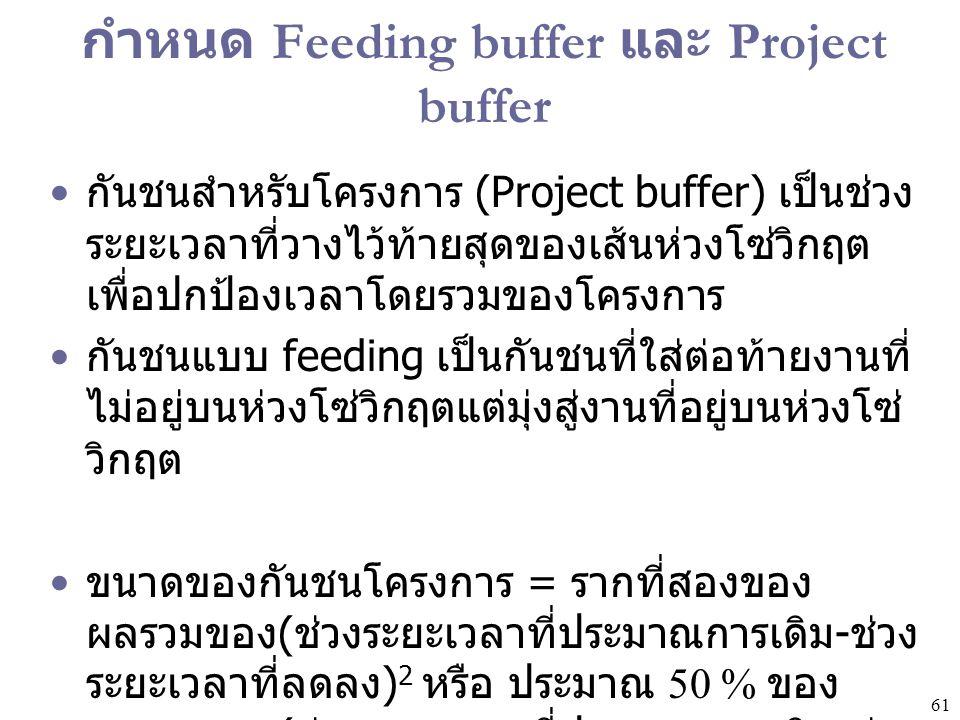 61 กำหนด Feeding buffer และ Project buffer กันชนสำหรับโครงการ (Project buffer) เป็นช่วง ระยะเวลาที่วางไว้ท้ายสุดของเส้นห่วงโซ่วิกฤต เพื่อปกป้องเวลาโดย