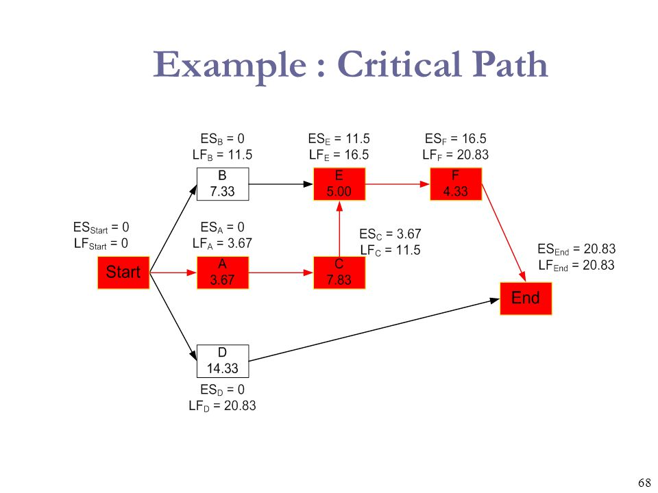 68 Example : Critical Path