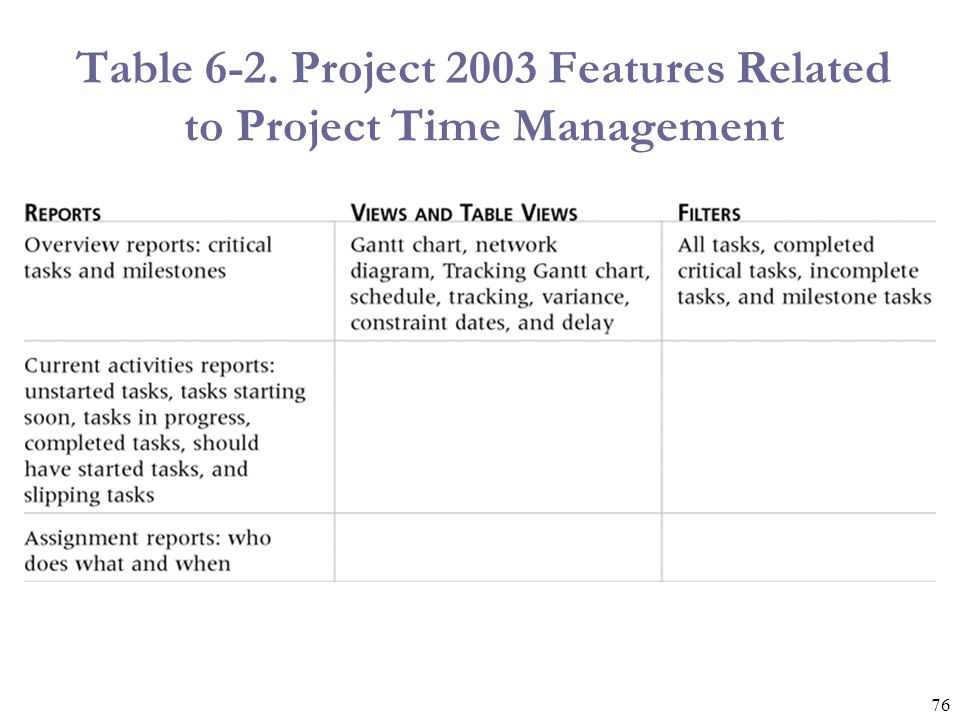 76 Table 6-2. Project 2003 Features Related to Project Time Management