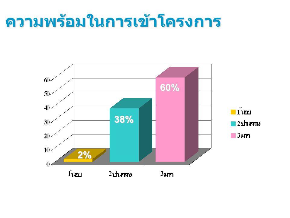 38% 2% ความพร้อมในการเข้าโครงการ 60%