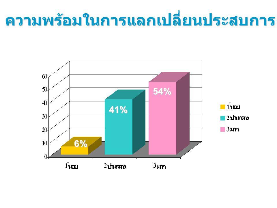 41% 6% ความพร้อมในการแลกเปลี่ยนประสบการณ์ 54%
