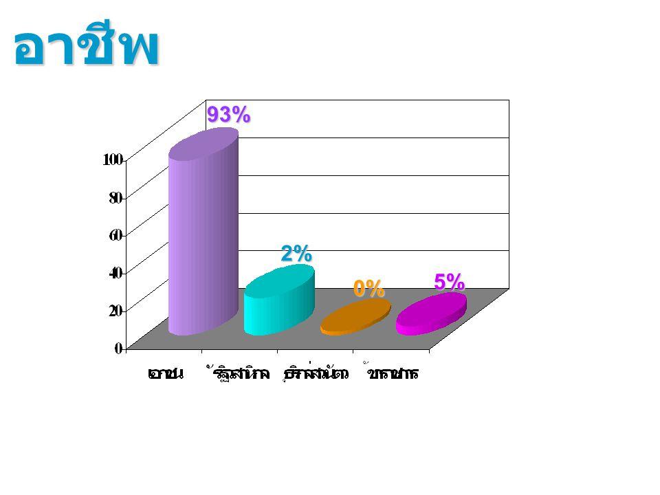 2% 93% อาชีพ 0% 5%