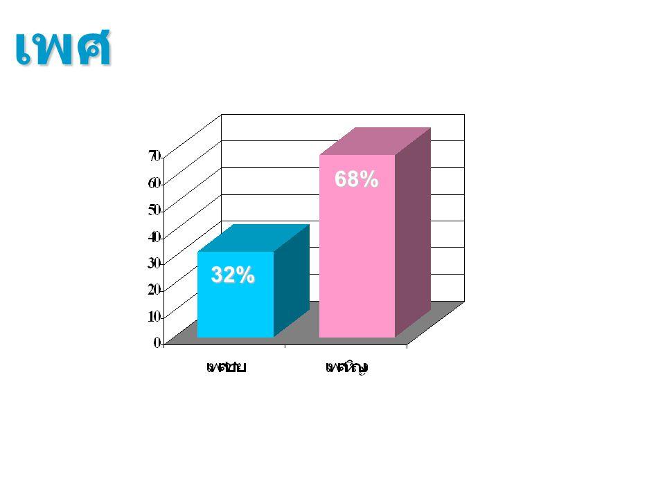 68% 32% เพศ