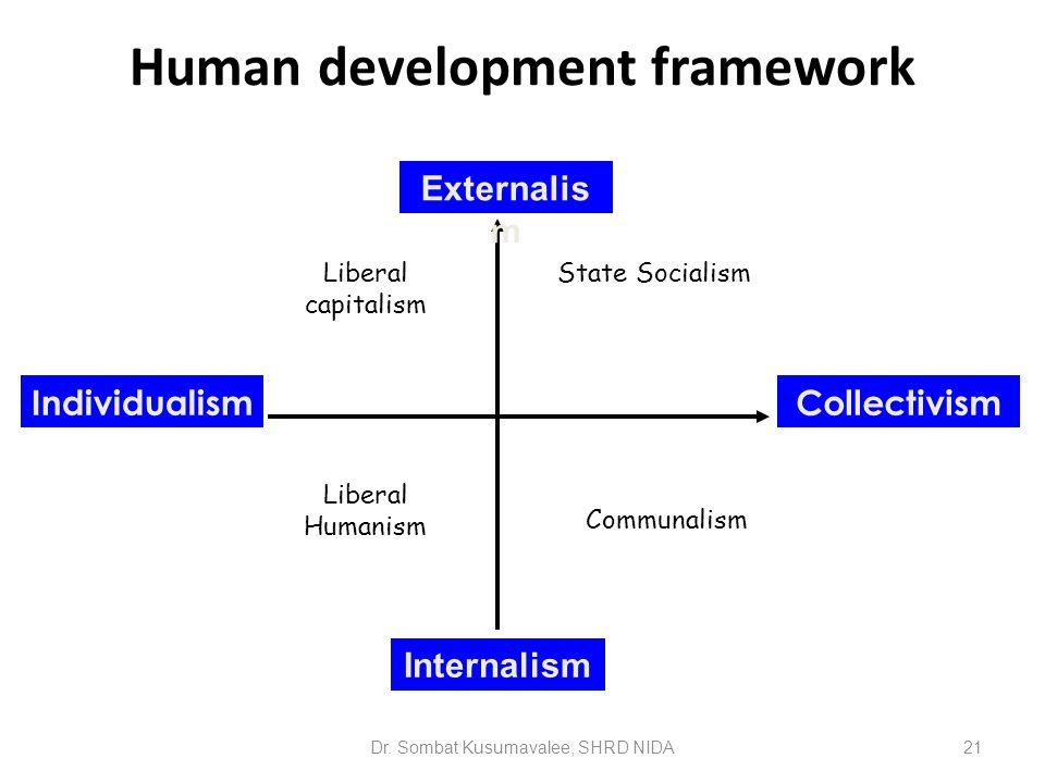Human development framework Dr. Sombat Kusumavalee, SHRD NIDA21 Externalis m Internalism IndividualismCollectivism Liberal capitalism State Socialism