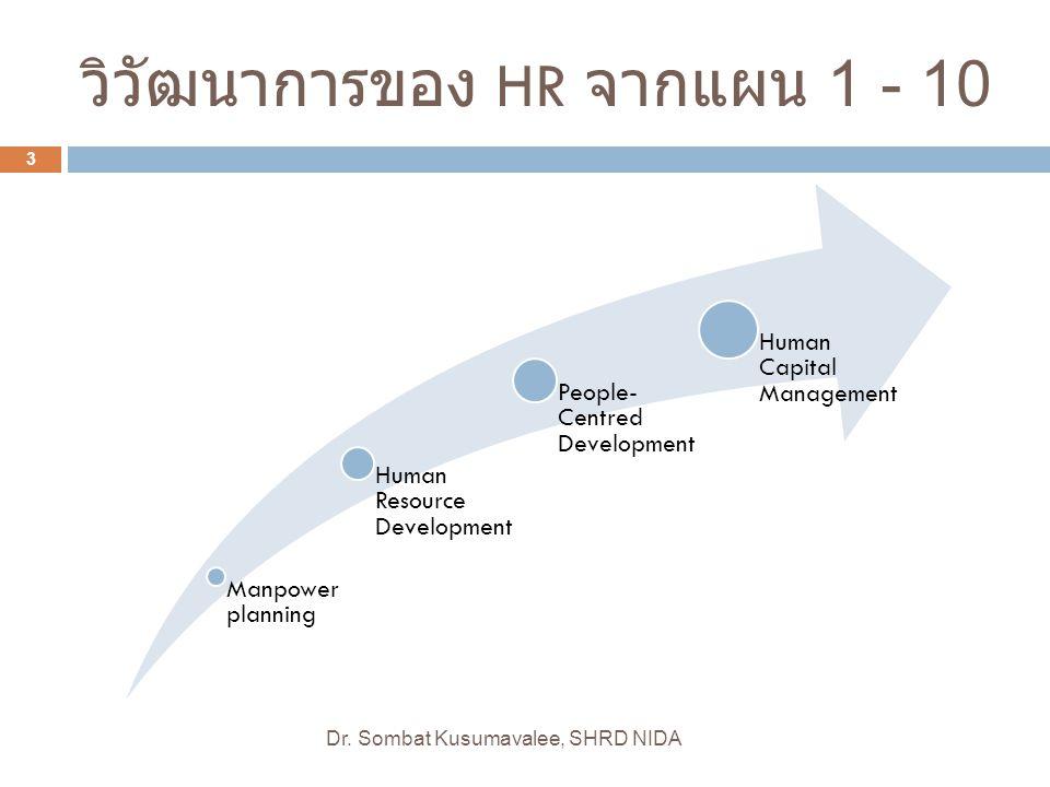 เน้นที่ มูลค่าเพิ่ม ในการ บริหารคน Personnel Administration Personnel Management Human Resource Human Capital Management เน้นที่ กระบวนการ