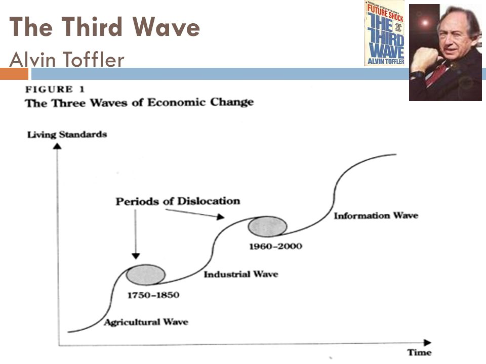The Third Wave Alvin Toffler
