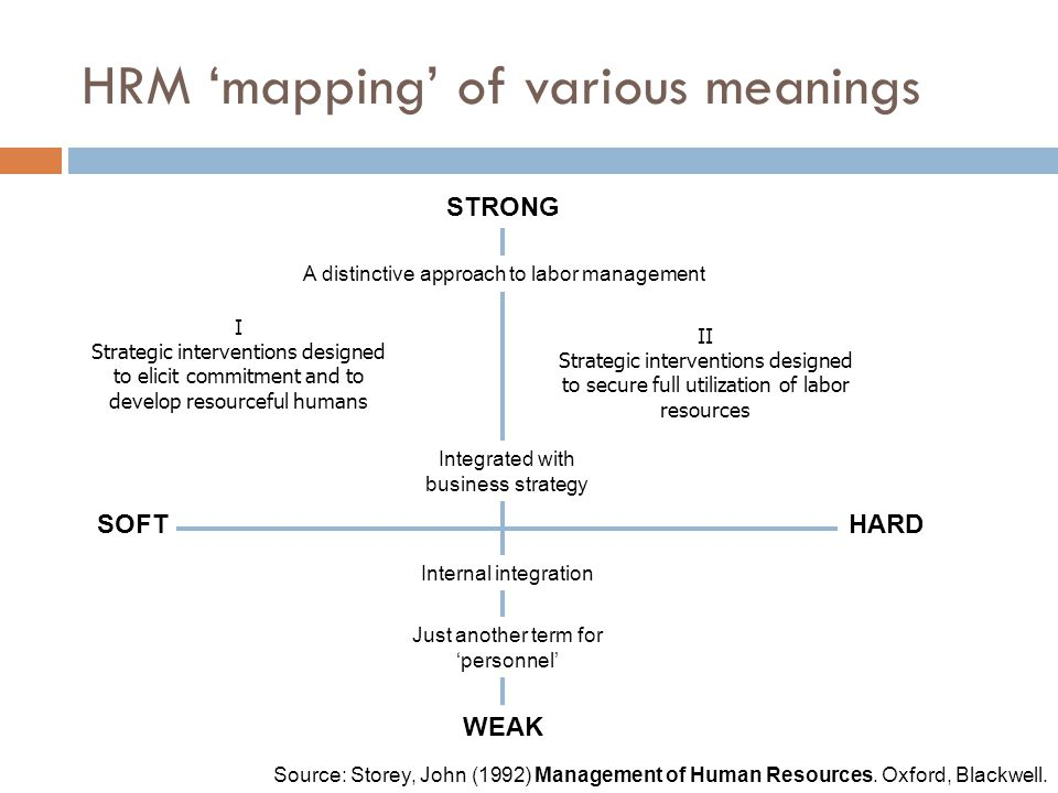 HRM 'mapping' of various meanings STRONG WEAK SOFTHARD Integrated with business strategy Just another term for 'personnel' Internal integration A dist