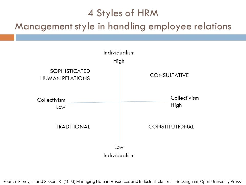 4 Styles of HRM Management style in handling employee relations Individualism High Individualism Low Collectivism Low Collectivism High CONSULTATIVE C