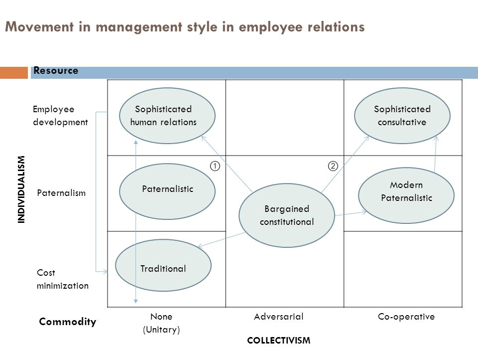 Movement in management style in employee relations ①② Resource Sophisticated human relations Traditional Bargained constitutional Sophisticated consul