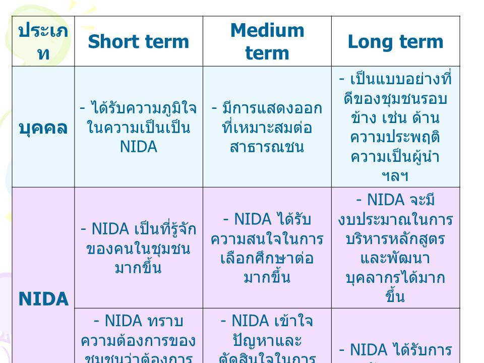 ประเภ ท Short term Medium term Long term บุคคล - ได้รับความภูมิใจ ในความเป็นเป็น NIDA - มีการแสดงออก ที่เหมาะสมต่อ สาธารณชน - เป็นแบบอย่างที่ ดีของชุมชนรอบ ข้าง เช่น ด้าน ความประพฤติ ความเป็นผู้นำ ฯลฯ NIDA - NIDA เป็นที่รู้จัก ของคนในชุมชน มากขึ้น - NIDA ได้รับ ความสนใจในการ เลือกศึกษาต่อ มากขึ้น - NIDA จะมี งบประมาณในการ บริหารหลักสูตร และพัฒนา บุคลากรได้มาก ขึ้น - NIDA ทราบ ความต้องการของ ชุมชนว่าต้องการ ให้ทำอะไรเพื่อ ชุมชน - NIDA เข้าใจ ปัญหาและ ตัดสินใจในการ เลือกกิจกรรมมา พัฒนาชุมชน - NIDA ได้รับการ ยอมรับจากชุมชน ชุมช น - คนในชุมชนเกิด แรงจูงใจในการส่ง บุตรหลานมา ศึกษาต่อมากขึ้น - คนในชุมชน ตัดสินใจง่ายขึ้นใน การเลือกเรียนที่ NIDA - ทำให้ชุมชนมี ความรู้และนำ ความรู้ที่ได้ไป พัฒนาชุมชนให้ ก้าวหน้า เพื่อสร้าง เข้มแข็งและยั่งยืน ให้ชุมชน