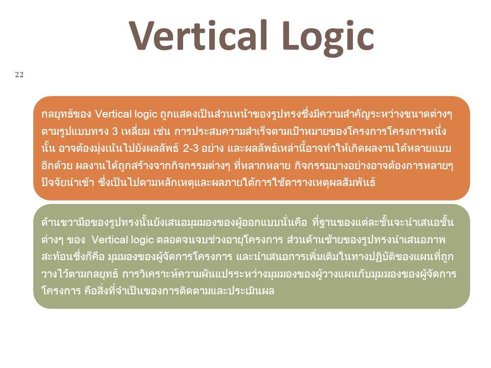 22 Vertical Logic กลยุทธ์ของ Vertical logic ถูกแสดงเป็นส่วนหน้าของรูปทรงซึ่งมีความสำคัญระหว่างขนาดต่างๆ ตามรูปแบบทรง 3 เหลี่ยม เช่น การประสบความสำเร็จ