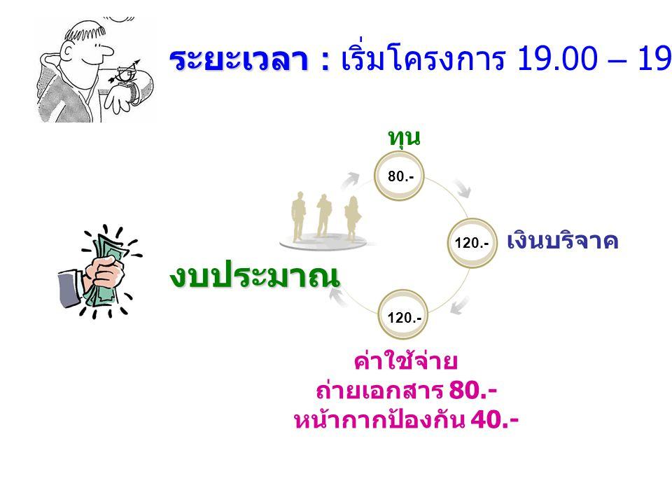 ระยะเวลา : ระยะเวลา : เริ่มโครงการ 19.00 – 19.45 น. 80.- 120.- ทุน เงินบริจาค ค่าใช้จ่าย ถ่ายเอกสาร 80.- หน้ากากป้องกัน 40.- งบประมาณ