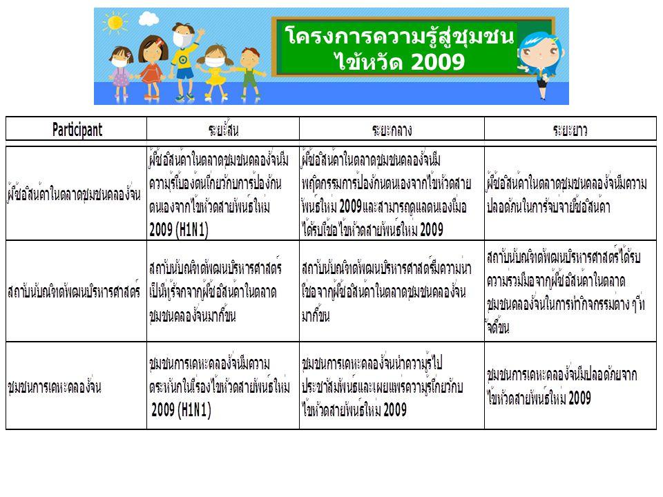 โครงการความรู้สู่ชุมชน ไข้หวัด 2009