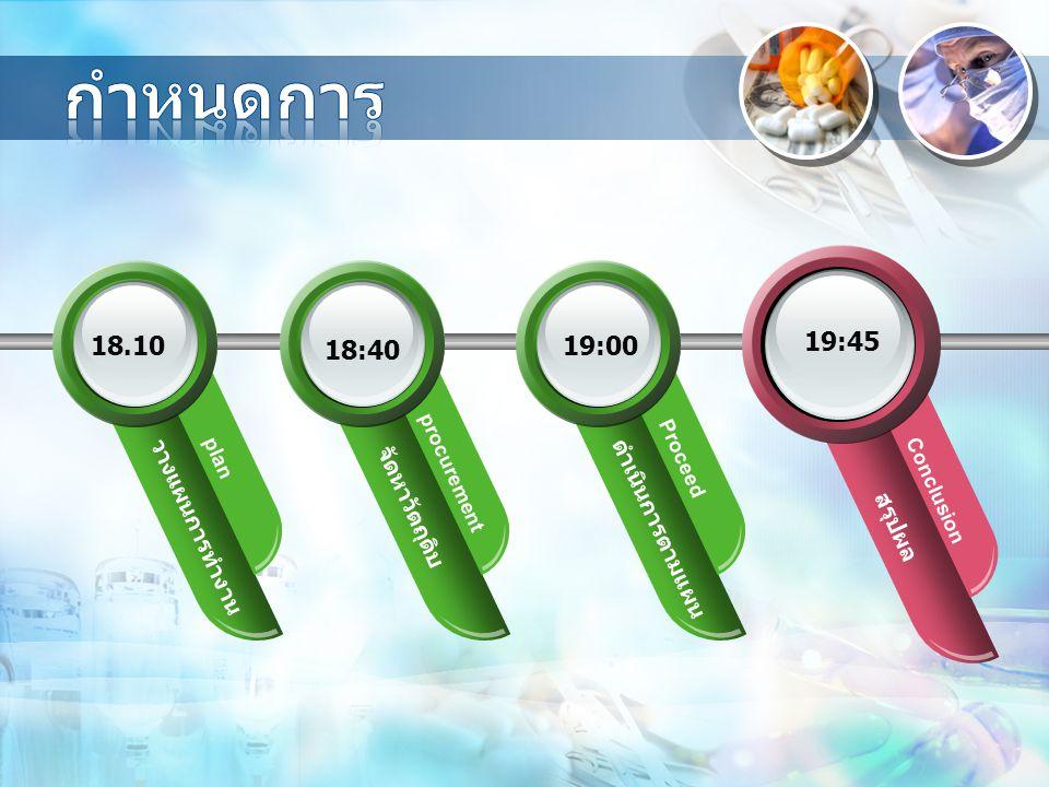 สรุปผล Conclusion ดำเนินการตามแผน Proceed จัดหาวัตถุดิบ procurement วางแผนการทำงาน plan 18.10 18:40 19:00 19:45