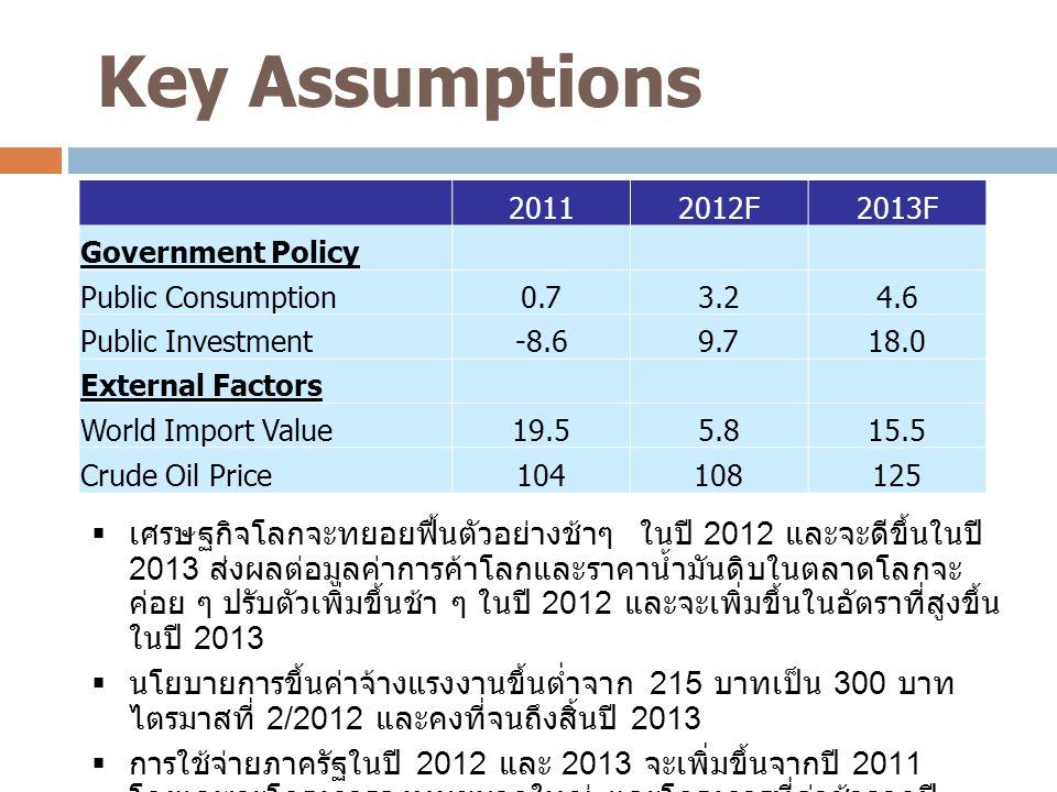 Key Assumptions 1  เศรษฐกิจโลกจะทยอยฟื้นตัวอย่างช้าๆ ในปี 2012 และจะดีขึ้นในปี 2013 ส่งผลต่อมูลค่าการค้าโลกและราคาน้ำมันดิบในตลาดโลกจะ ค่อย ๆ ปรับตัว