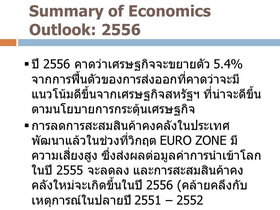 Summary of Economics Outlook: 2556 4  ปี 2556 คาดว่าเศรษฐกิจจะขยายตัว 5.4% จากการฟื้นตัวของการส่งออกที่คาดว่าจะมี แนวโน้มดีขึ้นจากเศรษฐกิจสหรัฐฯ ที่น