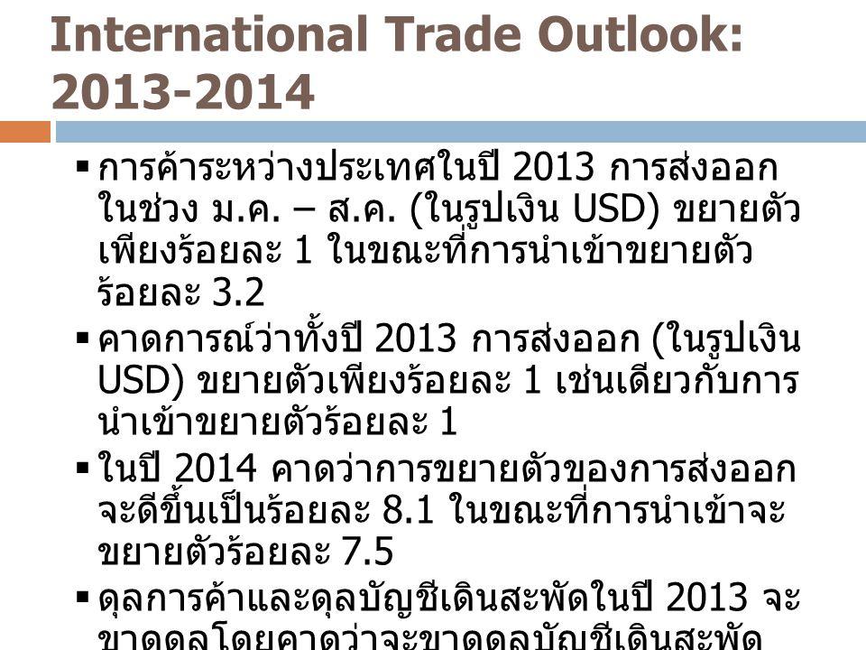 International Trade Outlook: 2013-2014 4  การค้าระหว่างประเทศในปี 2013 การส่งออก ในช่วง ม. ค. – ส. ค. ( ในรูปเงิน USD) ขยายตัว เพียงร้อยละ 1 ในขณะที่