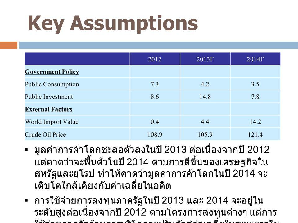 Key Assumptions 1  มูลค่าการค้าโลกชะลอตัวลงในปี 2013 ต่อเนื่องจากปี 2012 แต่คาดว่าจะฟื้นตัวในปี 2014 ตามการดีขึ้นของเศรษฐกิจใน สหรัฐและยุโรป ทำให้คาด