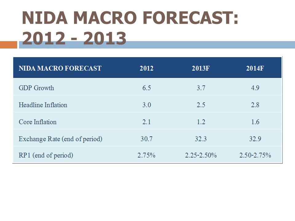 NIDA MACRO FORECAST: 2012 - 2013 2