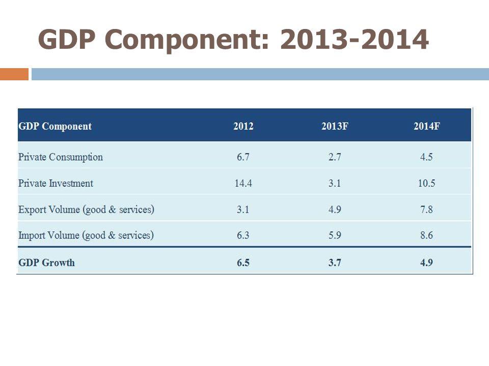GDP Growth Outlook: 2013- 2014 4  เศรษฐกิจไทยในไตรมาสที่ 2 ขยายตัวร้อยละ 2.6 (YoY Seasonal Adjusted data) ซึ่ง ลดลงจากไตรมาสที่ 1 ที่ขยายตัวร้อยละ 5.5 เนื่องจากการชะลอตัวของการบริโภคและการ ลงทุนภาคเอกชน นอกจากนี้การส่งออกก็ ชะลอตัว  คาดว่าแนวโน้ม GDP Growth ในไตรมาสที่ 3 จะขยายตัวในอัตราร้อยละ 1.8 แต่เศรษฐกิจ โดยรวมจะปรับตัวดีขึ้นในไตรมาสที่ 4 ซึ่งคาด ว่าจะขยายตัวร้อยละ 4.9  ดังนั้น NIDA Macro Forecast ประมาณการว่า เศรษฐกิจในปี 2013 จะขยายตัวร้อยละ 3.7 ลดลงจากค่าพยากรณ์ครั้งที่ผ่านมาเมื่อเดือ มิถุนายนซึ่งคาดว่าเศรษฐกิจจะขยายตัวร้อยละ 4.3