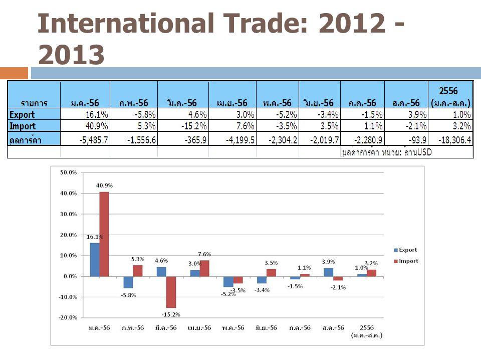 International Trade Outlook: 2013-2014 4  การค้าระหว่างประเทศในปี 2013 การส่งออก ในช่วง ม.
