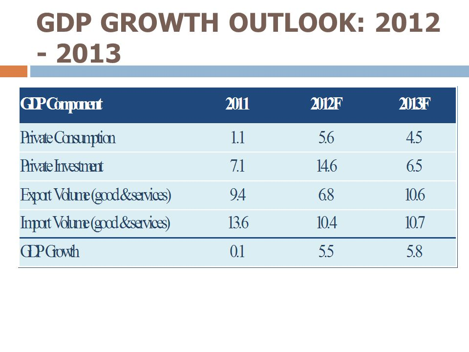 GDP GROWTH OUTLOOK: 2012 - 2013 3