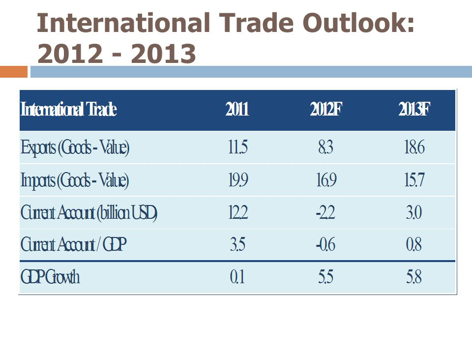 International Trade Outlook: 2012 - 2013 3