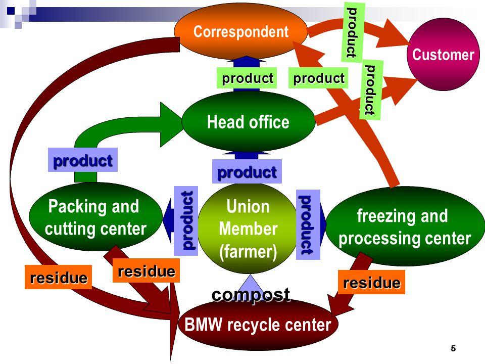 16 มุ่งไปสู่สากล สินค้าสหกรณ์ : all requirements you can touch  พัฒนามาตรฐานสินค้าสหกรณ์  จัดตำแหน่งทางการตลาดของสินค้าสหกรณ์  แสวงหาแนวร่วม - เพื่อนสหกรณ์ Local do global  อัตลักษณ์ของสินค้า / บริการสหกรณ์  Green product