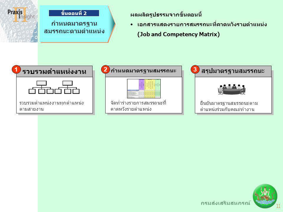 11 กรมส่งเสริมสหกรณ์ ผลผลิตรูปธรรมจากขั้นตอนนี้ เอกสารแสดงรายการสมรรถนะที่คาดหวังรายตำแหน่ง (Job and Competency Matrix) สรุปมาตรฐานสมรรถนะ ยืนยันมาตรฐ