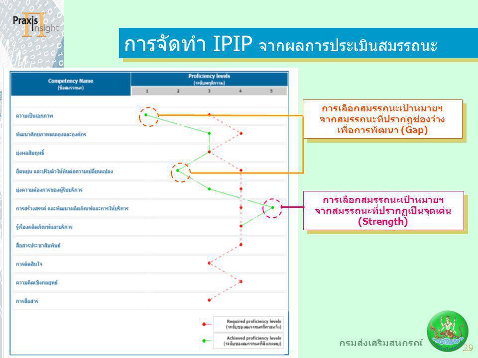 29 กรมส่งเสริมสหกรณ์ การจัดทำ IPIP จากผลการประเมินสมรรถนะ การเลือกสมรรถนะเป้าหมายฯ จากสมรรถนะที่ปรากฏเป็นจุดเด่น (Strength) การเลือกสมรรถนะเป้าหมายฯ จ