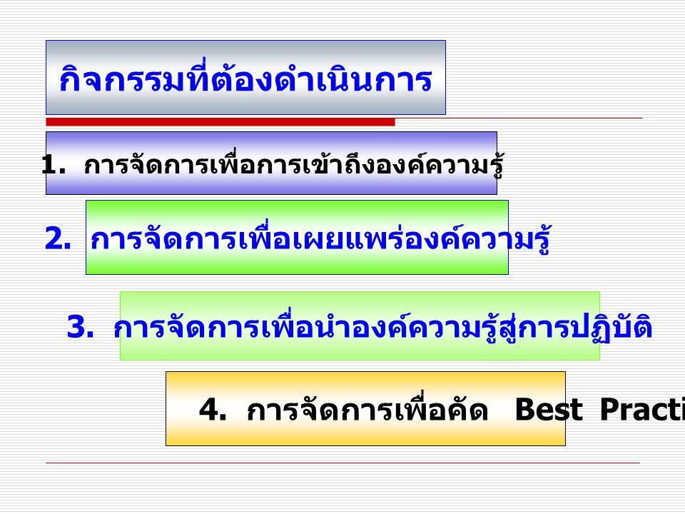 กิจกรรมที่ต้องดำเนินการ 4.การจัดการเพื่อคัด Best Practices 1.