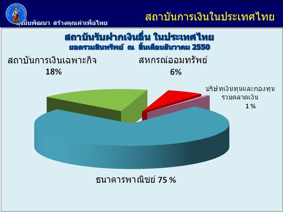 มุ่งมั่นพัฒนา สร้างคุณค่าเพื่อไทย 4 สถาบันการเงินในประเทศไทย