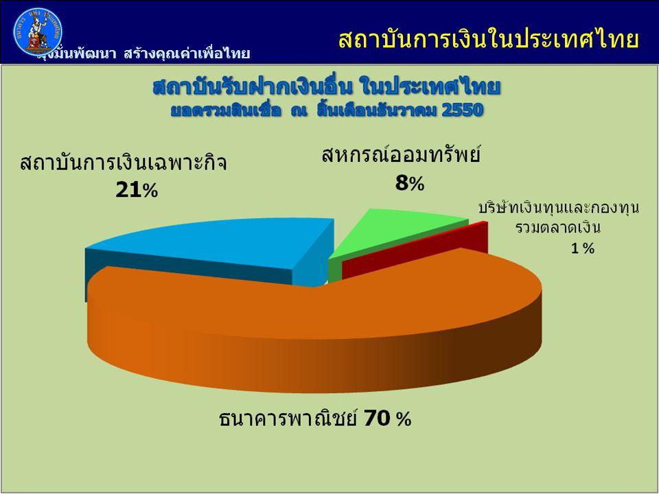 มุ่งมั่นพัฒนา สร้างคุณค่าเพื่อไทย 6 การจำแนกกลุ่มสถาบัน สถาบันการเงิน ธนาคารแห่งประเทศไทย สถาบันการเงินอื่นที่รับฝากเงิน สถาบันการเงินอื่น ไม่ใช่สถาบันการเงิน รัฐบาลกลาง รัฐบาลท้องถิ่น รัฐวิสาหกิจที่ไม่ใช่สถาบันการเงิน บริษัทและนิติบุคคลอื่นที่ไม่ใช่สถาบันการเงิน ภาคครัวเรือน สถาบันที่ไม่แสวงหากำไร Non-residents สถาบันการเงินในต่างประเทศ บุคคลและนิติบุคคลในต่างประเทศ