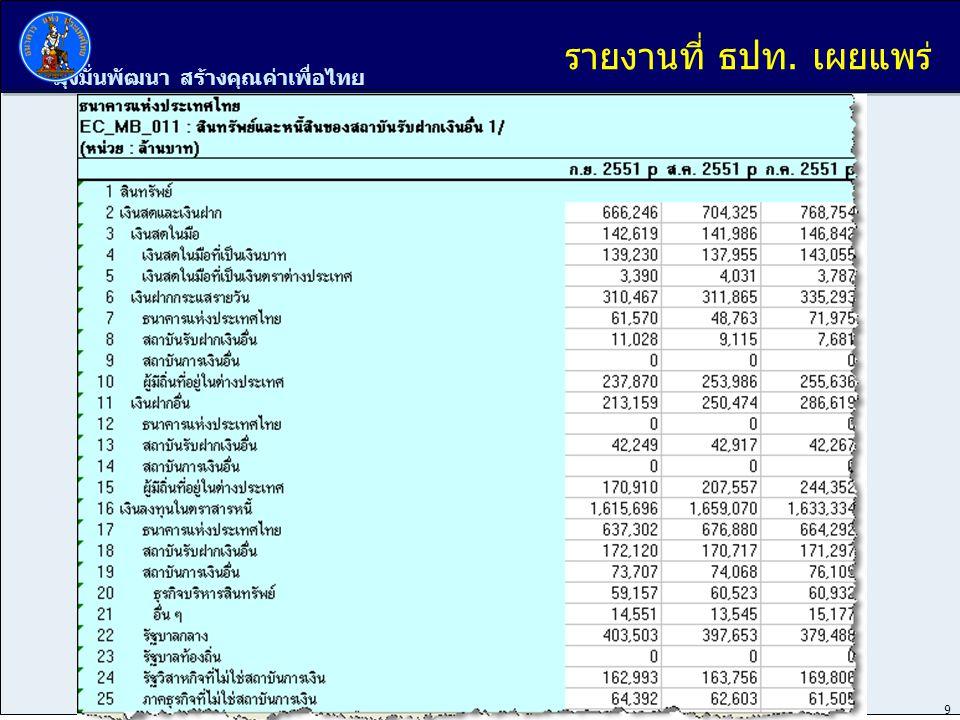 มุ่งมั่นพัฒนา สร้างคุณค่าเพื่อไทย 9 รายงานที่ ธปท. เผยแพร่