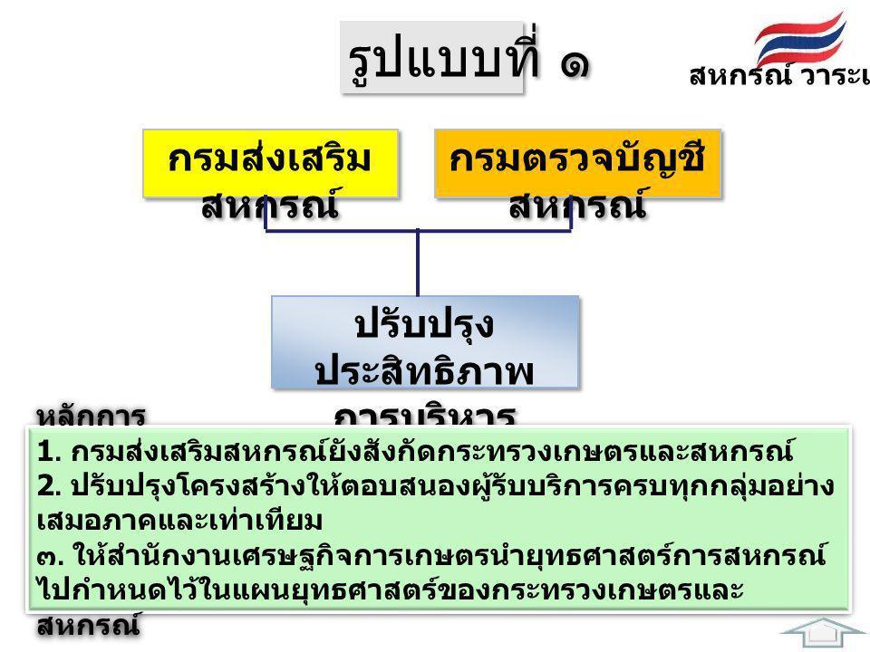 รูปแบบที่ ๒ สหกรณ์ วาระแห่งชาติ สหกรณ์ออมทรัพย์ + เครดิตยูเนี่ยน ( กระทรวงการคลัง ) สหกรณ์ร้านค้า + บริการ ( กระทรวงพาณิชย์ และอื่น ๆ ) กรมส่งเสริม สหกรณ์ กรมตรวจบัญชี สหกรณ์ หลักการ 1.