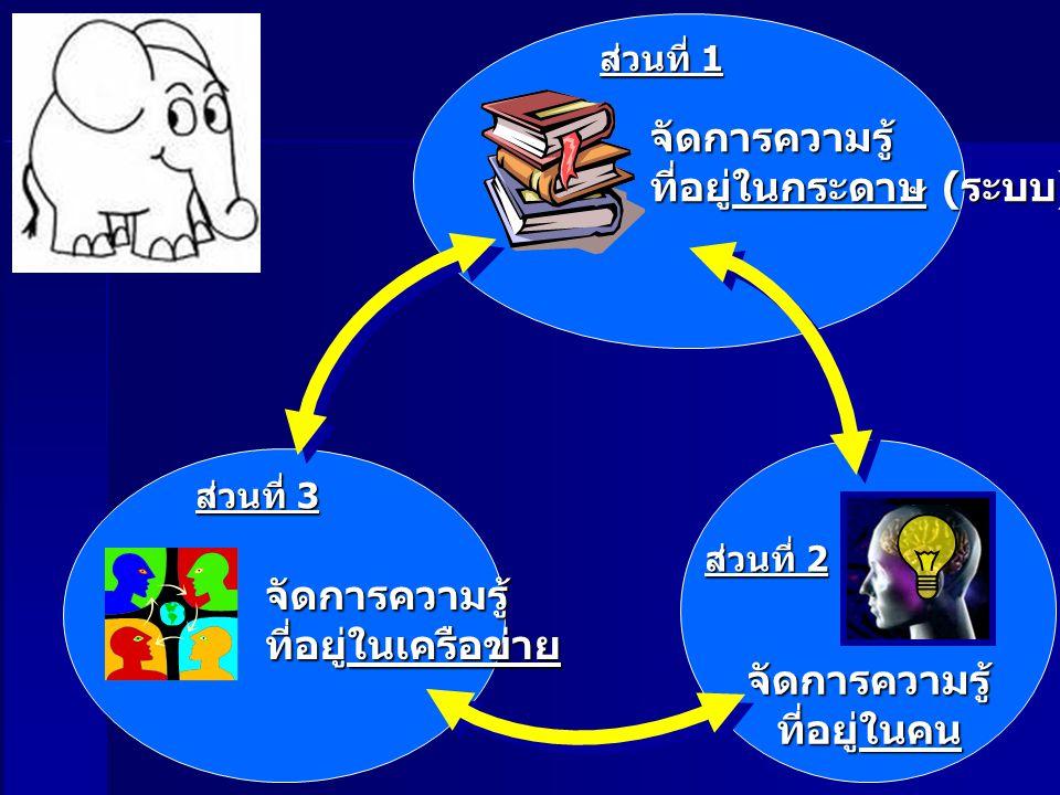 ส่วนที่ 1 ส่วนที่ 2 ส่วนที่ 3 จัดการความรู้ ที่อยู่ในกระดาษ ( ระบบ ) จัดการความรู้ ที่อยู่ในคน จัดการความรู้ ที่อยู่ในเครือข่าย