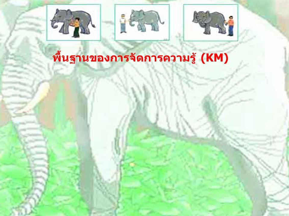 ชื่อ บล็อก http://beyondKM.gotoknow.org รูปเจ้าของ บล็อก ชื่อ บันทึก