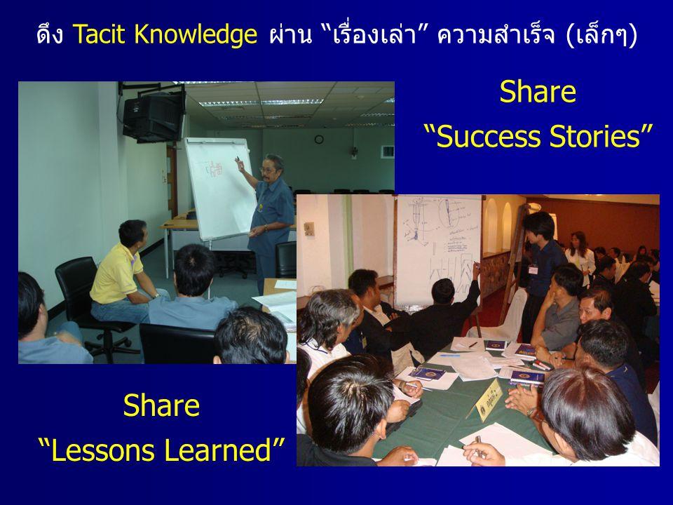 """ดึง Tacit Knowledge ผ่าน """"เรื่องเล่า"""" ความสำเร็จ (เล็กๆ) Share """"Success Stories"""" Share """"Lessons Learned"""""""