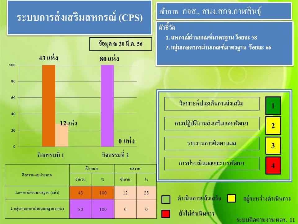ตัวชี้วัด 1. สหกรณ์ผ่านเกณฑ์มาตรฐาน ร้อยละ 58 2. กลุ่มเกษตรกรผ่านเกณฑ์มาตรฐาน ร้อยละ 66 ตัวชี้วัด 1. สหกรณ์ผ่านเกณฑ์มาตรฐาน ร้อยละ 58 2. กลุ่มเกษตรกรผ