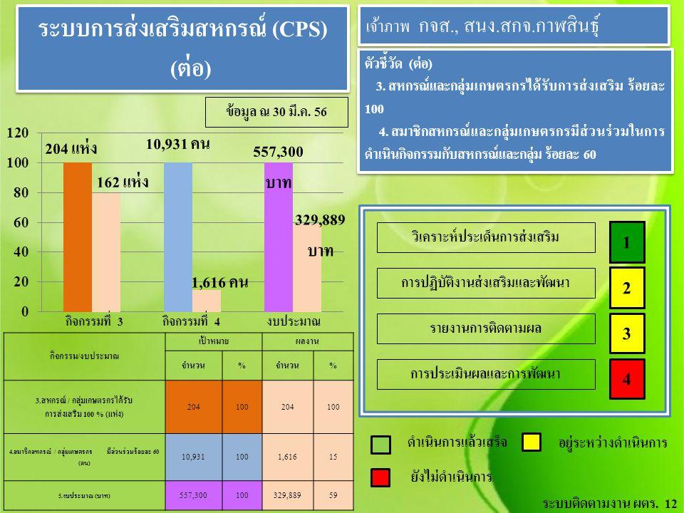 ระบบการส่งเสริมสหกรณ์ (CPS) (ต่อ) ระบบการส่งเสริมสหกรณ์ (CPS) (ต่อ) ตัวชี้วัด ( ต่อ ) 3. สหกรณ์และกลุ่มเกษตรกรได้รับการส่งเสริม ร้อยละ 100 4. สมาชิกสห