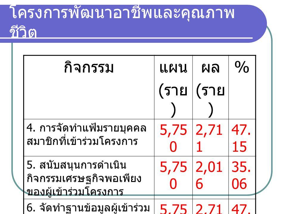 โครงการพัฒนาอาชีพและคุณภาพ ชีวิต กิจกรรมแผน ( ราย ) ผล ( ราย ) % 4.